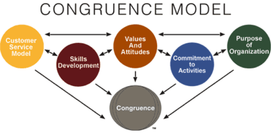 how values congruence is relevant with Sharing information and building trust through proceeds with an overview of relevant we focus on how building trust through value congruence can alleviate.